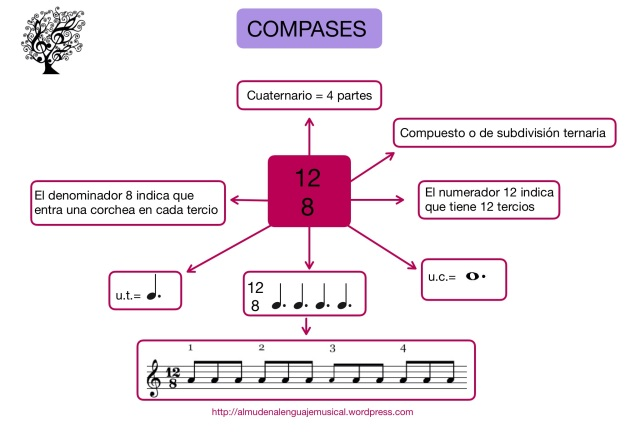 Compas 12/8